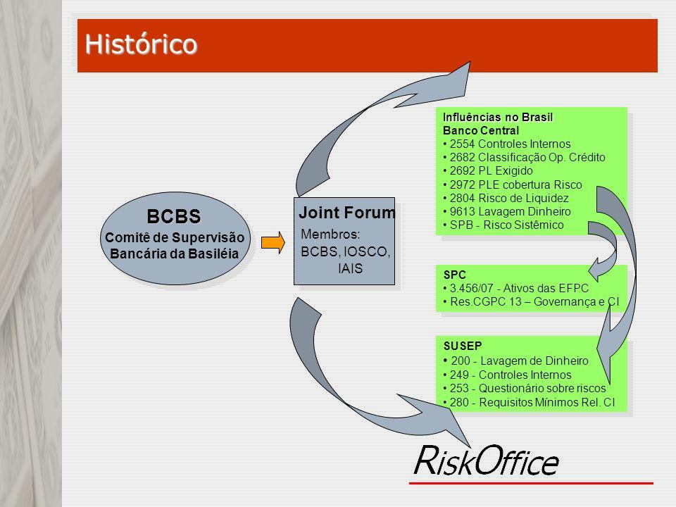 BCBS Comitê de Supervisão Bancária da Basiléia Joint Forum Membros: BCBS, IOSCO, IAIS Influências no Brasil Banco Central 2554 Controles Internos 2682