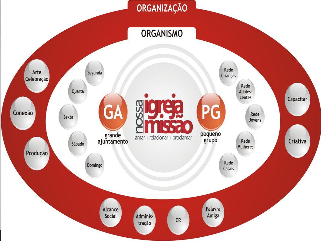 5.Administre as emoções 6. Redefina as funções, estrutura, agenda CONSOLIDANDO A VISÃO 7.