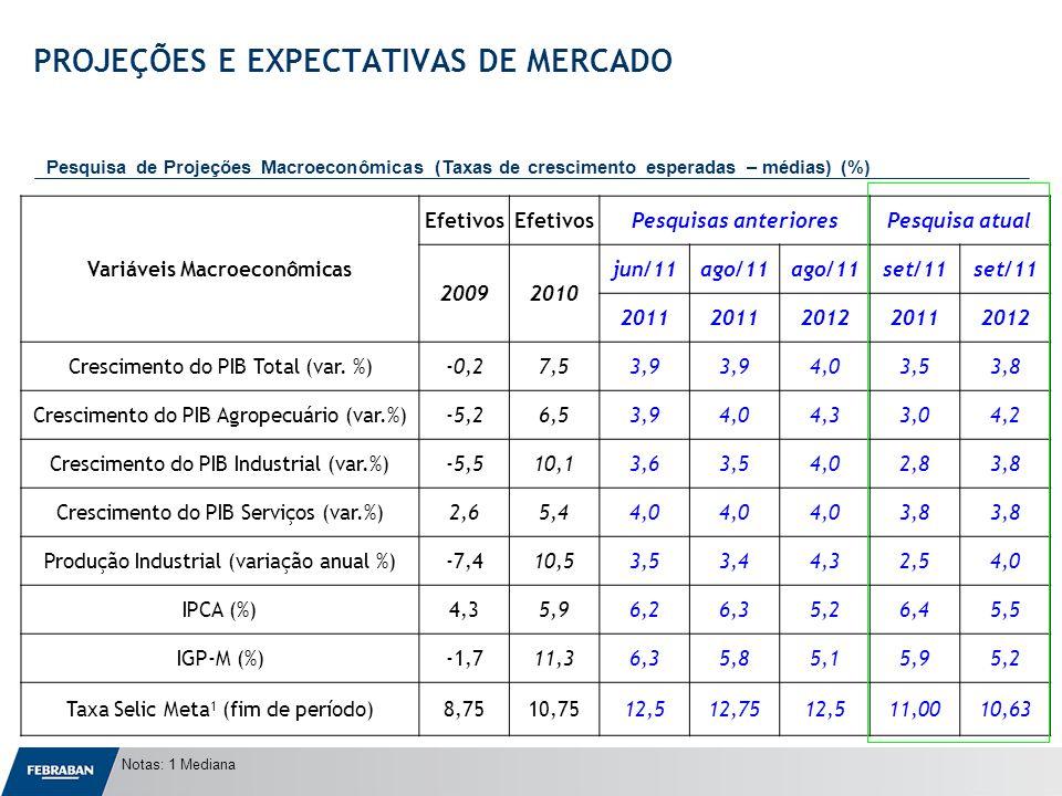 Apresentação ao Senado Variáveis Macroeconômicas Efetivos Pesquisas anterioresPesquisa atual 20092010 jun/11ago/11 set/11 2011 201220112012 Crescimento do PIB Total (var.