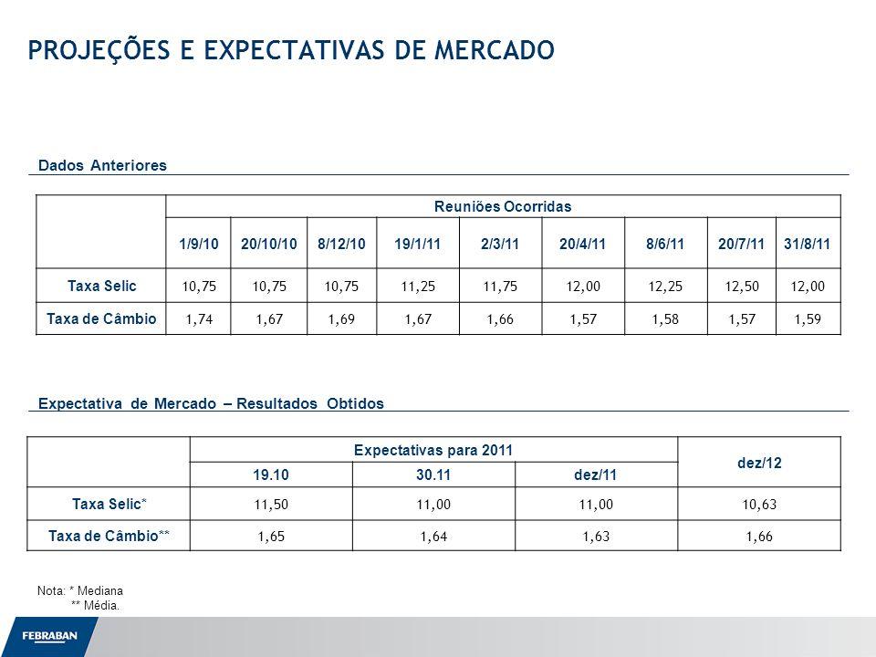 Apresentação ao Senado PROJEÇÕES E EXPECTATIVAS DE MERCADO – Setor Bancário Variáveis do Setor BancárioEfetivosPesquisas anterioresPesquisa atual (Variação Anual)20092010 jun/11ago/11 set/11 2011 201220112012 Operações de Crédito da Carteira Total (var.