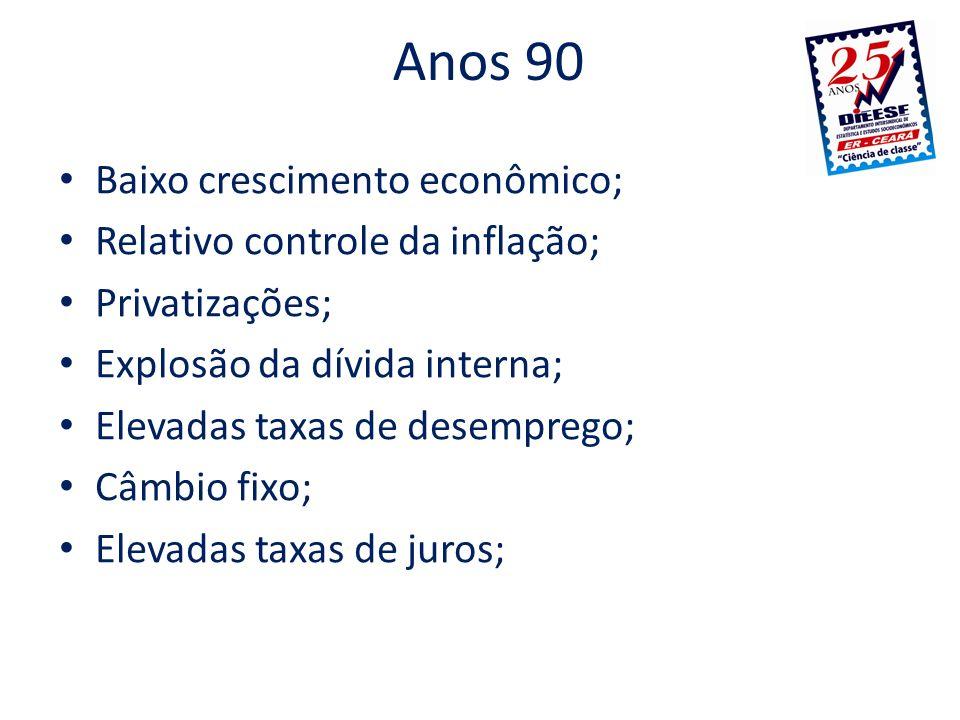 Anos 90 Baixo crescimento econômico; Relativo controle da inflação; Privatizações; Explosão da dívida interna; Elevadas taxas de desemprego; Câmbio fi