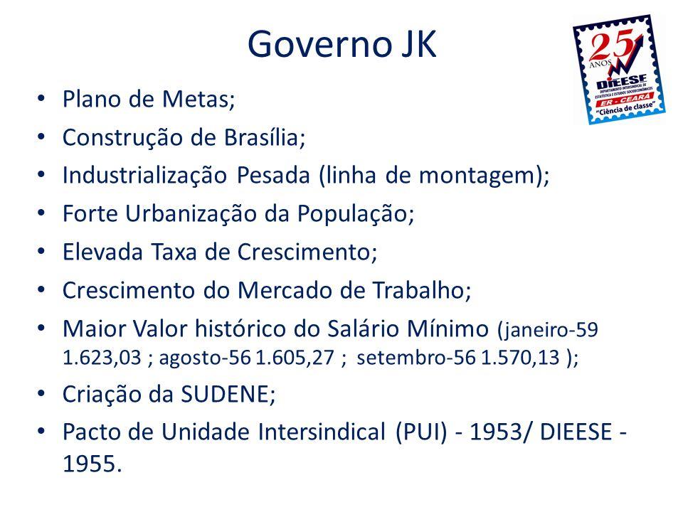 Governo JK Plano de Metas; Construção de Brasília; Industrialização Pesada (linha de montagem); Forte Urbanização da População; Elevada Taxa de Cresci