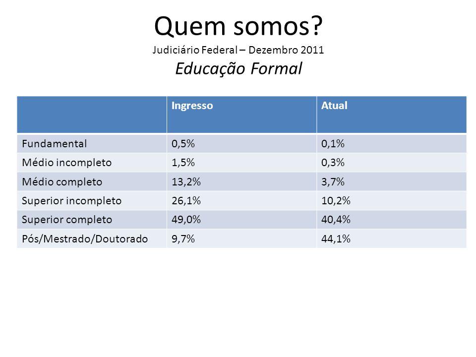 Quem somos? Judiciário Federal – Dezembro 2011 Educação Formal IngressoAtual Fundamental0,5%0,1% Médio incompleto1,5%0,3% Médio completo13,2%3,7% Supe