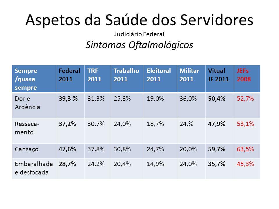 Aspectos da Saúde dos Servidores Judiciário Federal Sintomas Osteomusculares Dor sempre /quase sempre Geral 2002 Federal 2011 TRF 2011 Trabalho 2011 Eleitoral 2011 Militar 2011 Virtual JF 2011 JEFs 2008 Pescoço24,2%31,7%32,4%26,6%23,0%16,6%34,4%50,2% Costas33,2%36,8%33,1%35,0%28,6%25,0%38,6%57,6% Ombros27,8%31,6%27,6%28,2%22,3%24,5%34,8%47,9% Braços18,6%21,3%16,0%17,2%7,1%16,6%26,6%32,6% Pernas14,6%14,8%14,7%15,1%9,9%16,0%15,8%18,0%