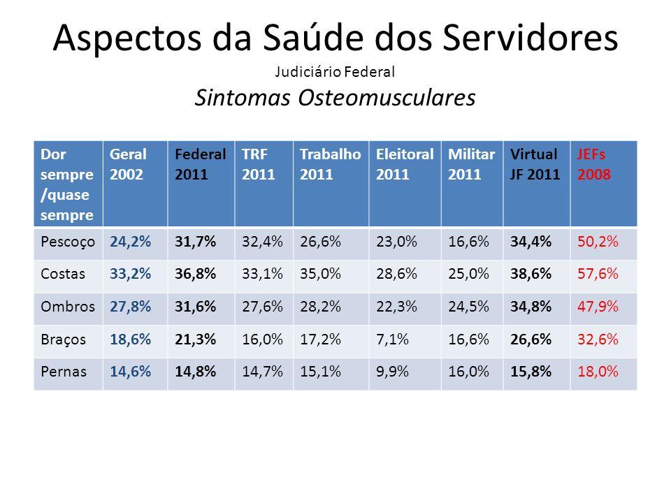 Aspectos da Saúde dos Servidores Judiciário Federal Sintomas Osteomusculares Dor sempre /quase sempre Geral 2002 Federal 2011 TRF 2011 Trabalho 2011 E