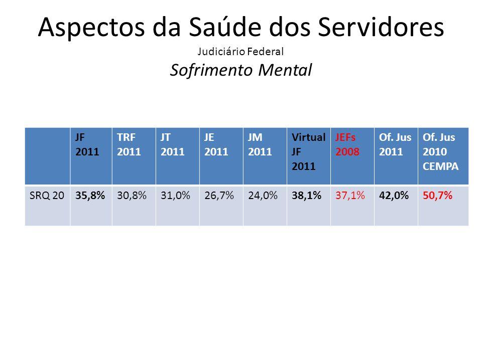 Aspectos da Saúde dos Servidores Judiciário Federal Tratamentos Geral 2002 Federal 2011 TRF 2011 Trabalho 2011 Eleitoral 2011 Militar 2011 Virtual 2011 JEFs 2008 Antidepressi vos 10,7%17,1%14,4%14,3%17,9%20,0%19,6%17,1% Ansiolíticos4,7%12,0%10,4%9,5%9,6%4,0%14,0%19,5% Remédio para dormir 5,3%12,0%9,8%7,2%8,7%4,0%12,4%9,3% Anti- inflamatório 31,1%33,2%27,7%30,1%27,7%12,0%33,4%47,8% Fisioterapia20,0%20,7%18,2%17,0%15,6%20,0%21,2%23,9%