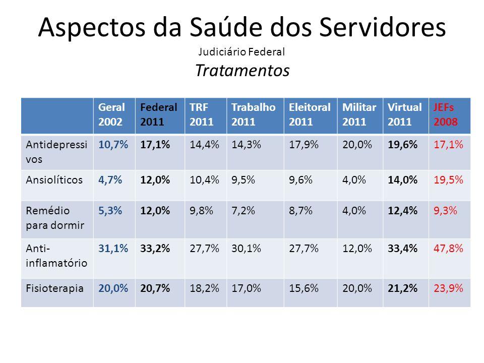 Aspectos da Saúde dos Servidores Judiciário Federal Tratamentos Geral 2002 Federal 2011 TRF 2011 Trabalho 2011 Eleitoral 2011 Militar 2011 Virtual 201