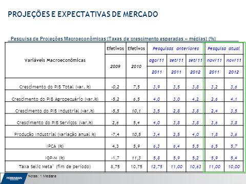 Apresentação ao Senado Variáveis Macroeconômicas Efetivos Pesquisas anterioresPesquisa atual 20092010 ago/11set/11 nov/11 2011 201220112012 Crescimento do PIB Total (var.