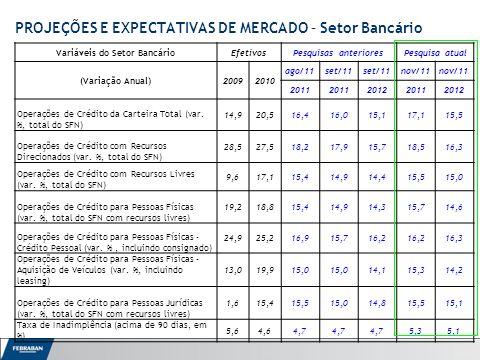 Apresentação ao Senado Variáveis do Setor BancárioEfetivosPesquisas anterioresPesquisa atual (Variação Anual)20092010 ago/11set/11 nov/11 2011 201220112012 Operações de Crédito da Carteira Total (var.