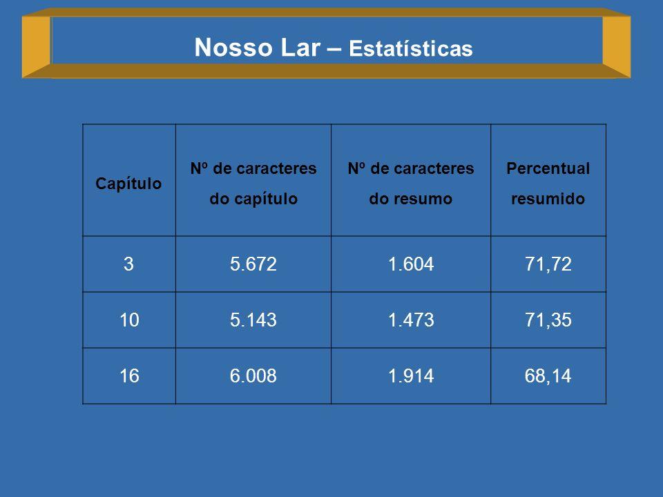 Nosso Lar – Estatísticas Capítulo Nº de caracteres do capítulo Nº de caracteres do resumo Percentual resumido 35.6721.60471,72 105.1431.47371,35 166.0