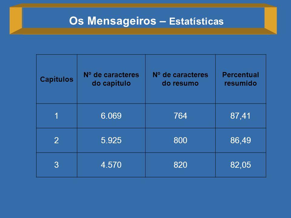 Os Mensageiros – Estatísticas Capítulos Nº de caracteres do capítulo Nº de caracteres do resumo Percentual resumido 16.06976487,41 25.92580086,49 34.5