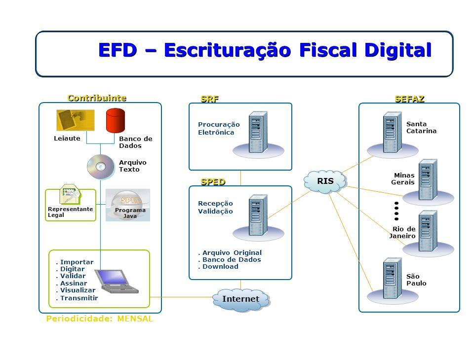 EFD – Escrituração Fiscal Digital Contribuinte Santa Catarina SRF Procuração Eletrônica Leiaute Banco de Dados. Importar. Digitar. Validar. Assinar. V