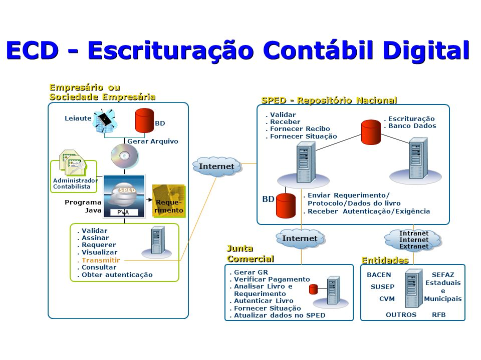 ECD - Escrituração Contábil Digital Gerar Arquivo Leiaute BD Programa Java Administrador Contabilista SPED - Repositório Nacional. Escrituração. Banco