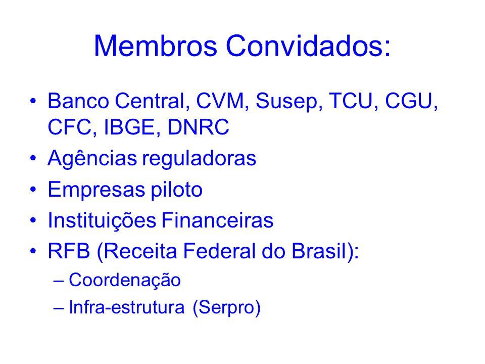 Membros Convidados: Banco Central, CVM, Susep, TCU, CGU, CFC, IBGE, DNRC Agências reguladoras Empresas piloto Instituições Financeiras RFB (Receita Fe