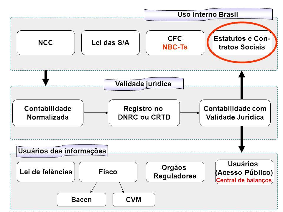 Contabilidade Normalizada Registro no DNRC ou CRTD Contabilidade com Validade Jurídica Uso Interno Brasil Validade jurídica Usuários das informações L