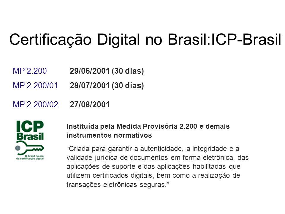 MP 2.200 29/06/2001 (30 dias) MP 2.200/01 28/07/2001 (30 dias) MP 2.200/02 27/08/2001 Certificação Digital no Brasil:ICP-Brasil Instituída pela Medida