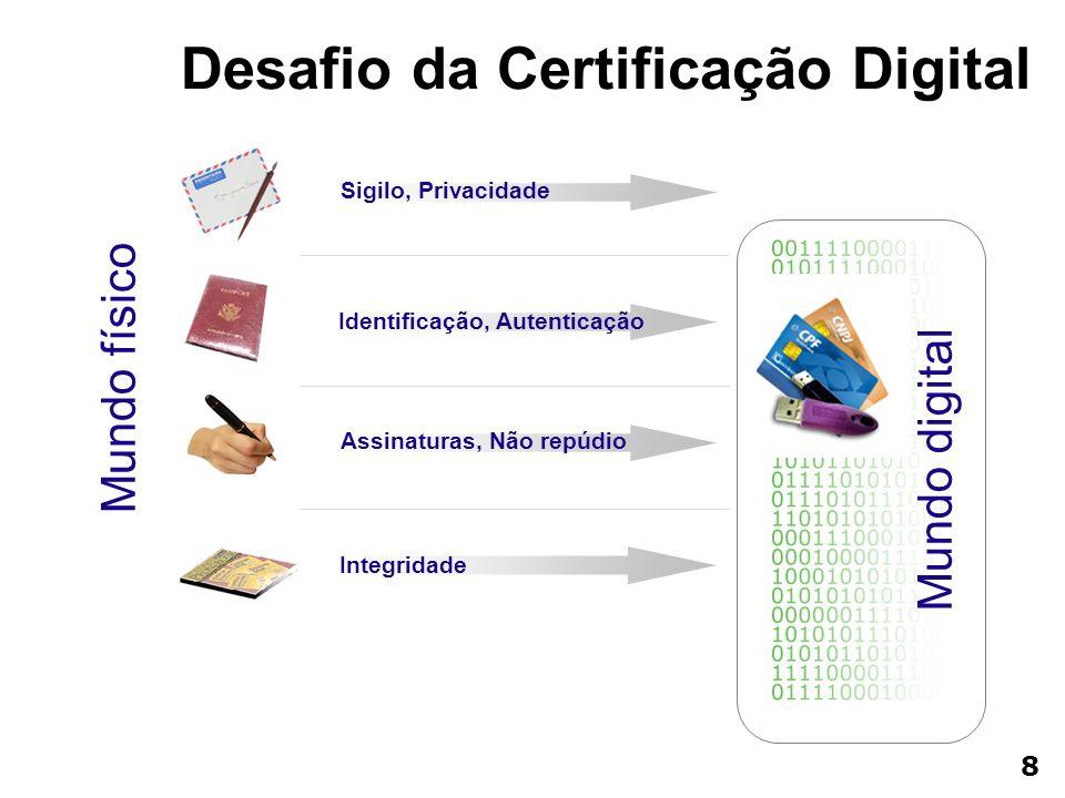 Mundo físico Mundo digital Sigilo, Privacidade Identificação, Autenticação Assinaturas, Não repúdio Integridade Desafio da Certificação Digital 8