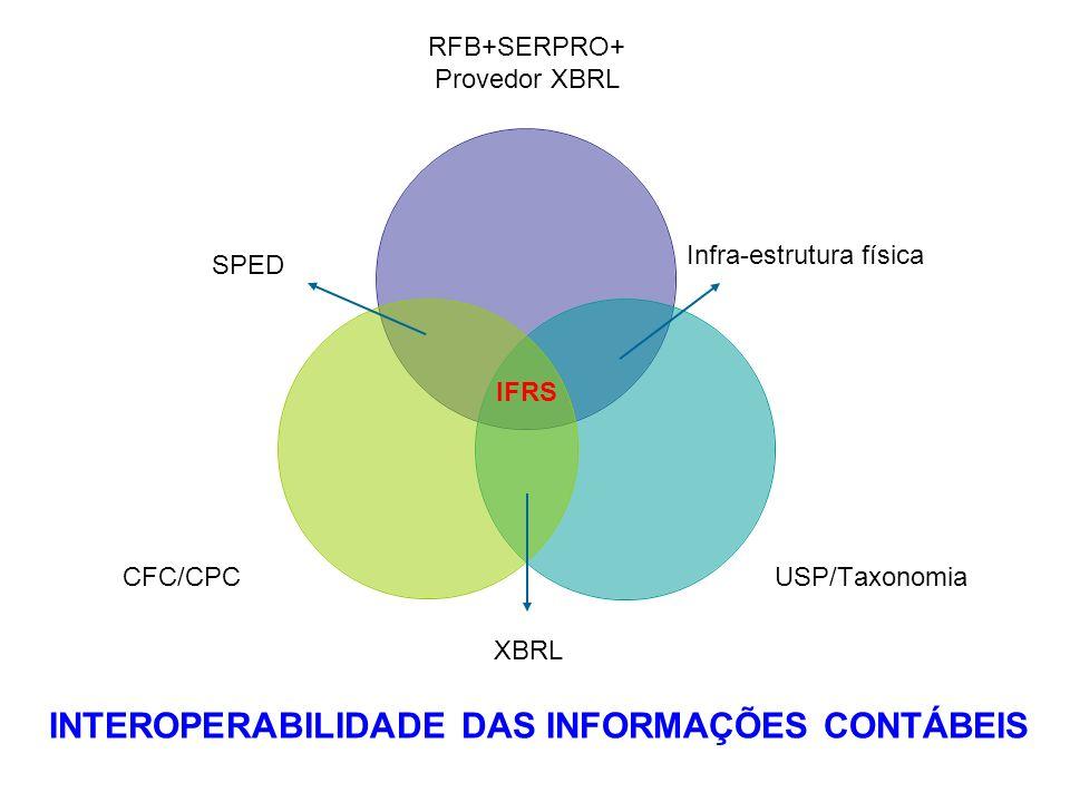 RFB+SERPRO+ Provedor XBRL USP/TaxonomiaCFC/CPC XBRL SPED Infra-estrutura física IFRS INTEROPERABILIDADE DAS INFORMAÇÕES CONTÁBEIS