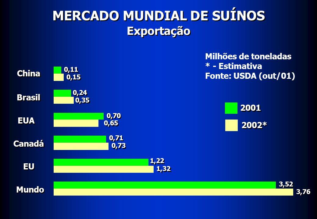 MERCADO MUNDIAL DE SUÍNOS Exportação China Brasil EUA EU 0,11 Milhões de toneladas * - Estimativa Fonte: USDA (out/01) 2001 2002* Canadá Mundo 0,15 0,