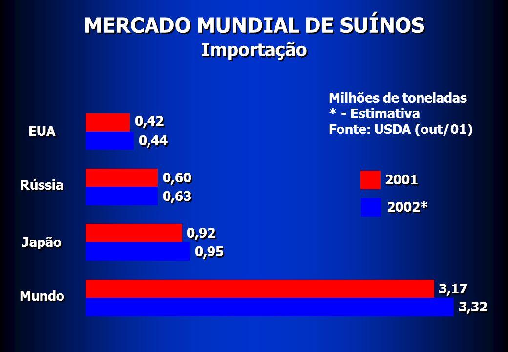 MERCADO MUNDIAL DE SUÍNOS Importação EUA Rússia Japão Mundo 0,42 0,44 0,60 0,92 0,95 3,17 3,32 Milhões de toneladas * - Estimativa Fonte: USDA (out/01