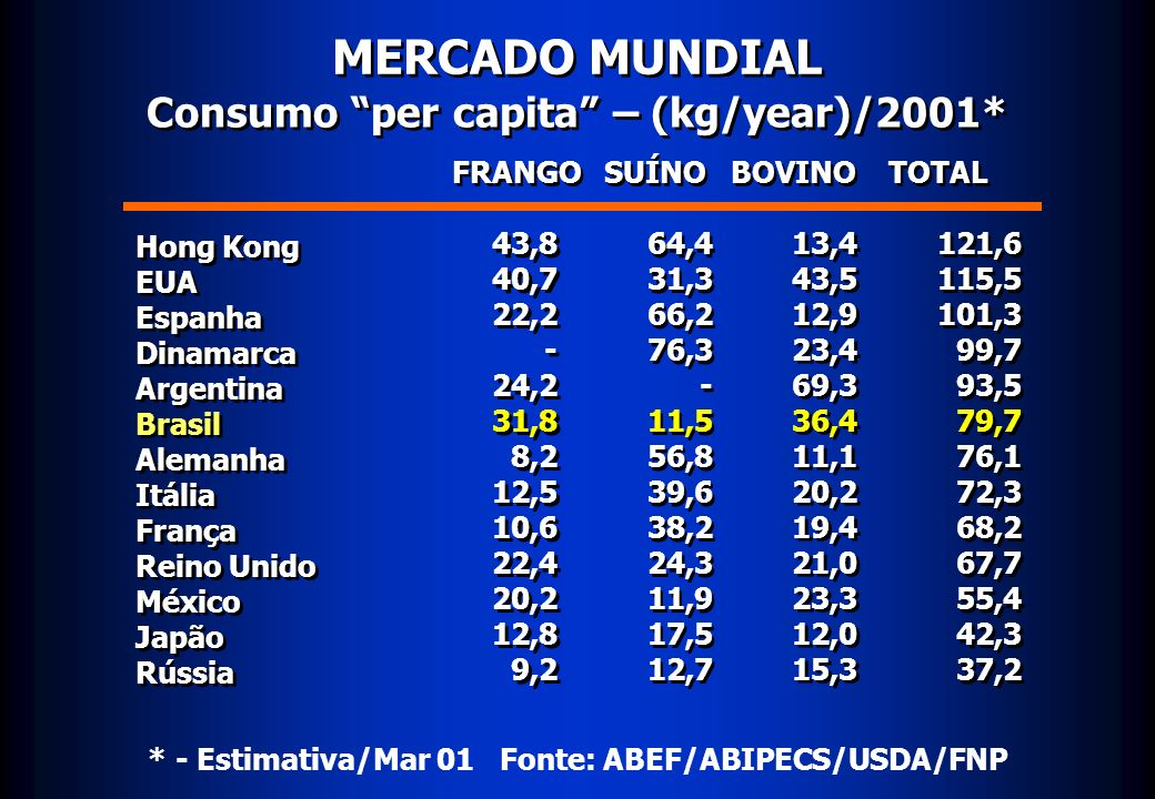 MERCADO MUNDIAL Consumo per capita – (kg/year)/2001* Hong Kong EUA Espanha Dinamarca Argentina Brasil Alemanha Itália França Reino Unido México Japão