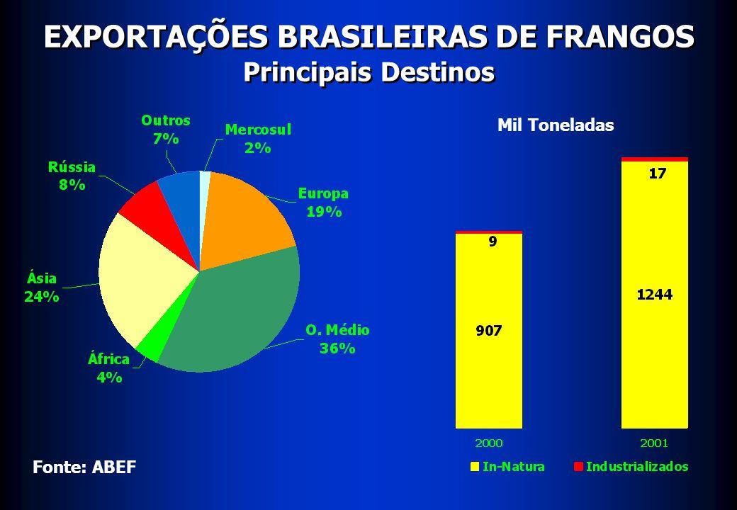 EXPORTAÇÕES BRASILEIRAS DE FRANGOS Principais Destinos Mil Toneladas Fonte: ABEF