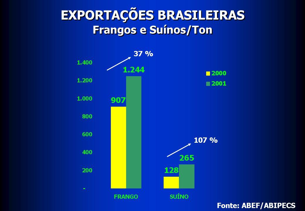 EXPORTAÇÕES BRASILEIRAS Frangos e Suínos/Ton 37 % 107 % Fonte: ABEF/ABIPECS