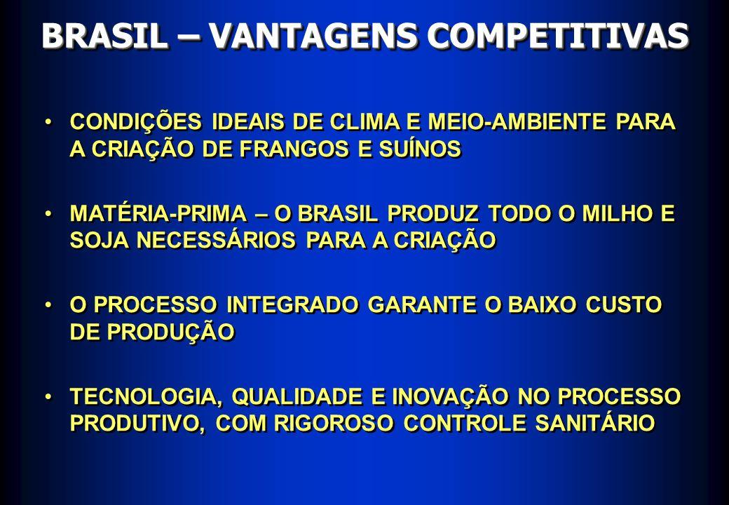BRASIL – VANTAGENS COMPETITIVAS CONDIÇÕES IDEAIS DE CLIMA E MEIO-AMBIENTE PARA A CRIAÇÃO DE FRANGOS E SUÍNOS MATÉRIA-PRIMA – O BRASIL PRODUZ TODO O MI
