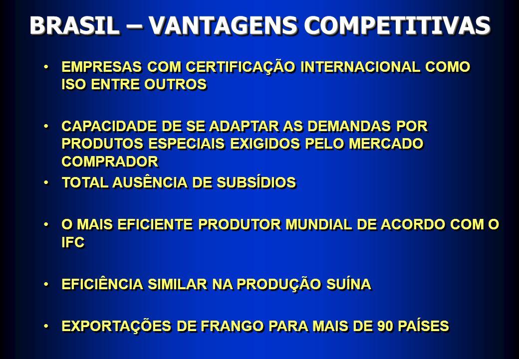 MERCADO MUNDIAL DE FRANGOS Produção Brasil China EUA Mundo 6,7 7,0 12,3 12,5 16,6 17,0 61,4 62,4 Milhões de toneladas * - Estimativa Fonte: USDA (out/01) 2001* 2002*