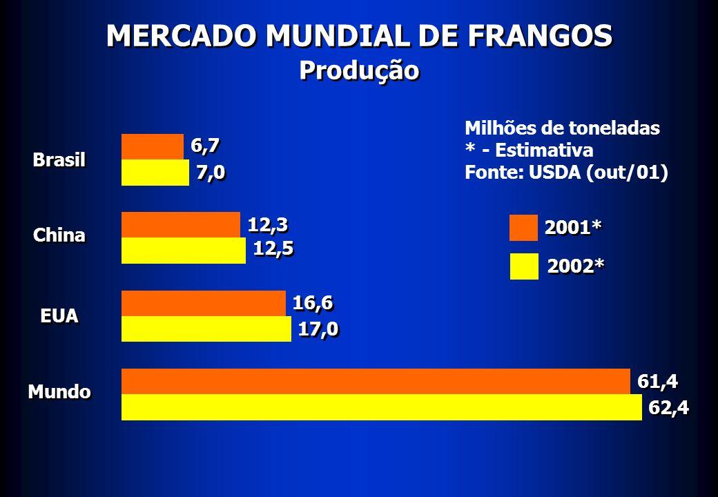 MERCADO MUNDIAL DE FRANGOS Produção Brasil China EUA Mundo 6,7 7,0 12,3 12,5 16,6 17,0 61,4 62,4 Milhões de toneladas * - Estimativa Fonte: USDA (out/