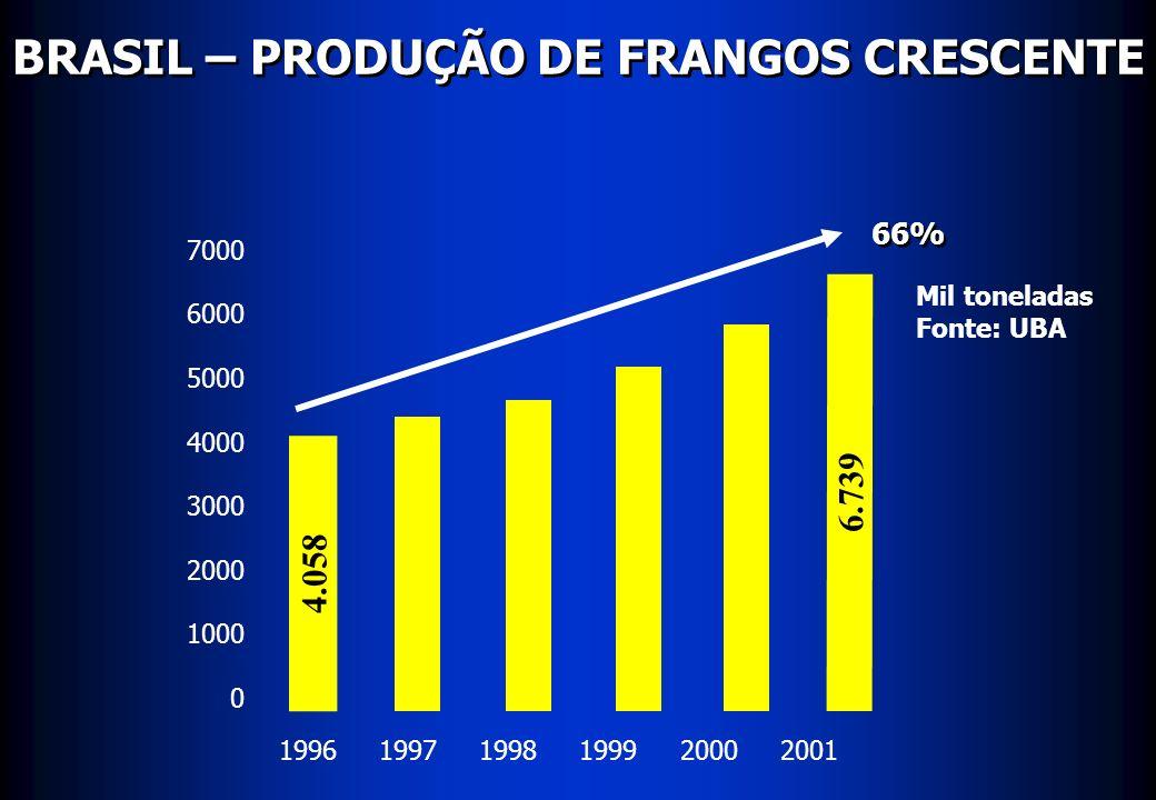 MERCADO MUNDIAL DE FRANGOS Exportação Tailândia China* EU EUA 0,38 Milhões de toneladas * - Estimativa Fonte: USDA (out/01) 2001* 2002* Brasil Mundo 0,42 0,52 0,53 1,02 1,05 1,24 1,35 3,08 3,14 6,72 7,20