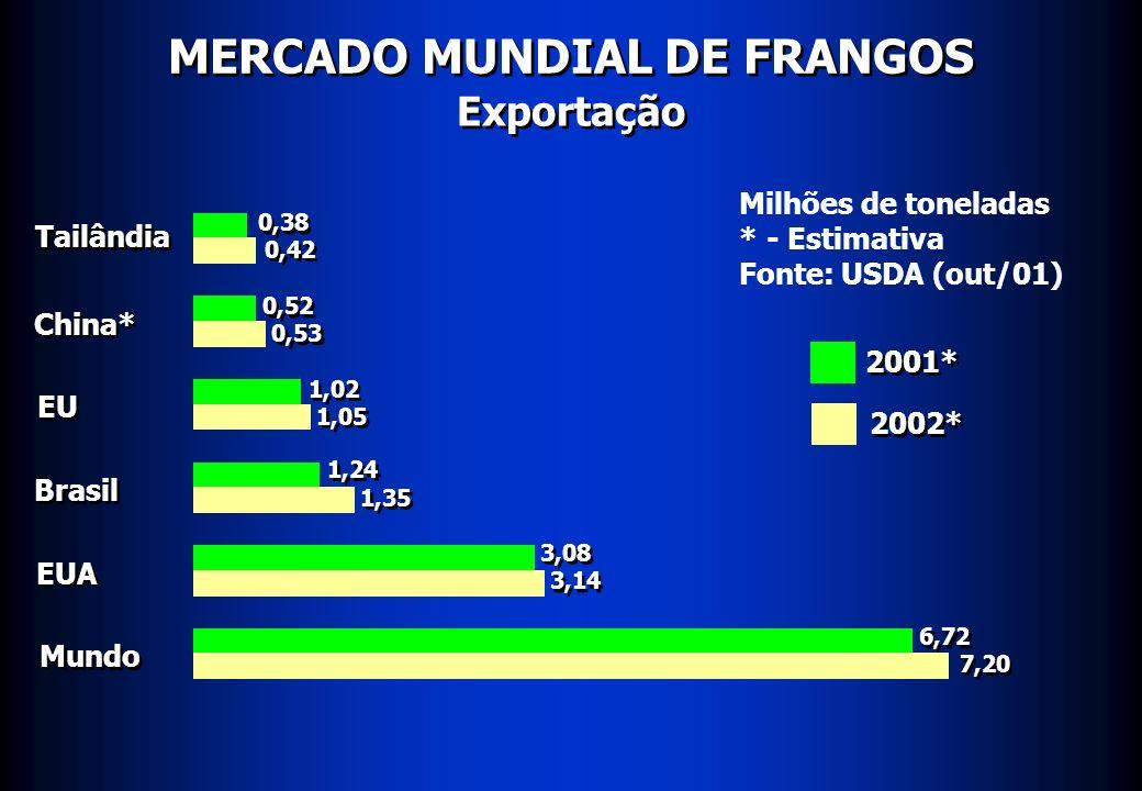 MERCADO MUNDIAL DE FRANGOS Importação Japão China Rússia Mundo 0,68 0,71 0,95 1,30 1,33 5,19 5,36 Milhões de toneladas * - Estimativa Fonte: USDA (out/01) 2001* 2002* 0,95