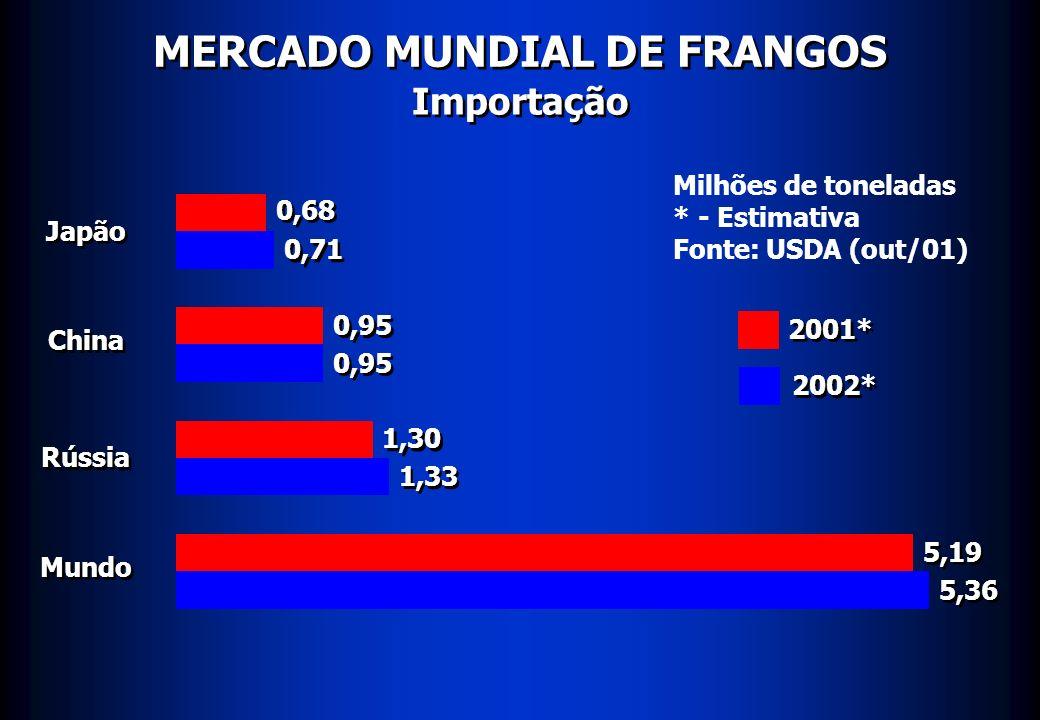 MERCADO MUNDIAL DE FRANGOS Importação Japão China Rússia Mundo 0,68 0,71 0,95 1,30 1,33 5,19 5,36 Milhões de toneladas * - Estimativa Fonte: USDA (out