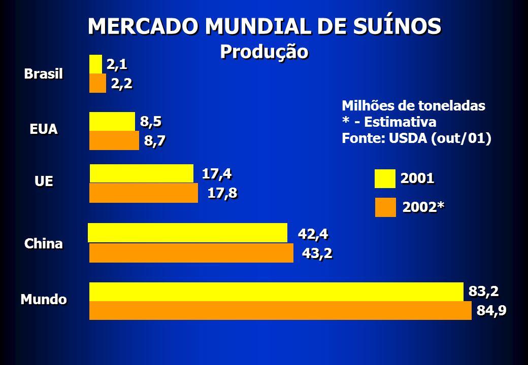 MERCADO MUNDIAL DE SUÍNOS Exportação China Brasil EUA EU 0,11 Milhões de toneladas * - Estimativa Fonte: USDA (out/01) 2001 2002* Canadá Mundo 0,15 0,24 0,35 0,70 0,65 0,71 0,73 1,22 1,32 3,52 3,76