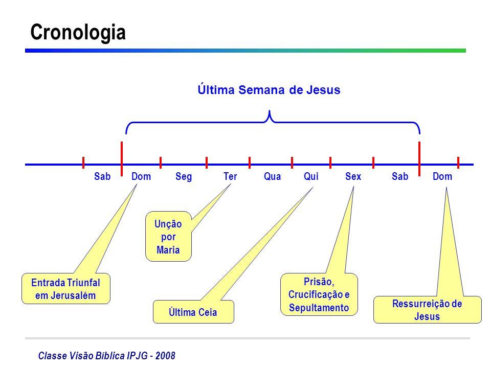 Classe Visão Bíblica IPJG - 2008 Cronologia DomSabSexQuiQuaTerSegDomSab Última Semana de Jesus Unção por Maria Ressurreição de Jesus Última Ceia Prisã