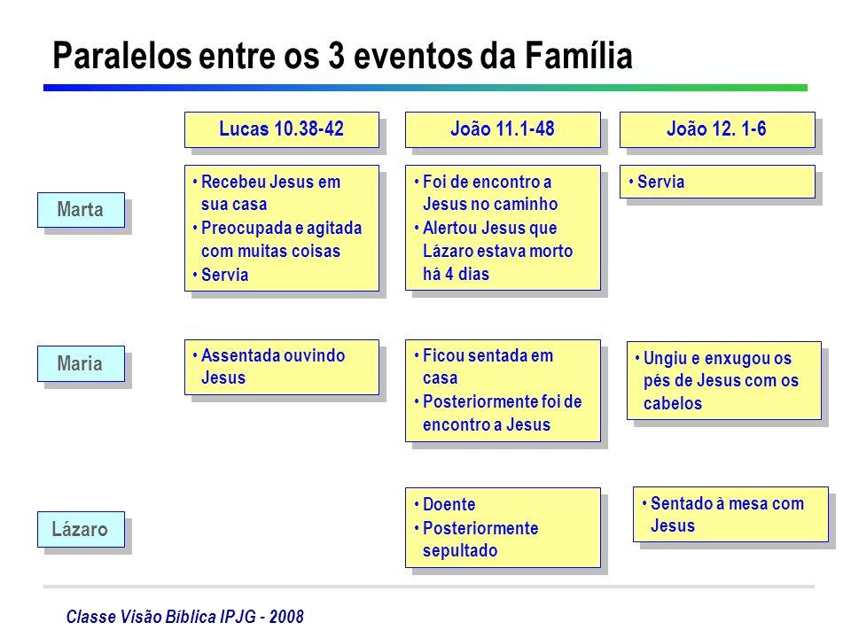Classe Visão Bíblica IPJG - 2008 Paralelos entre os 3 eventos da Família Lucas 10.38-42 João 11.1-48 João 12. 1-6 Marta Maria Lázaro Recebeu Jesus em