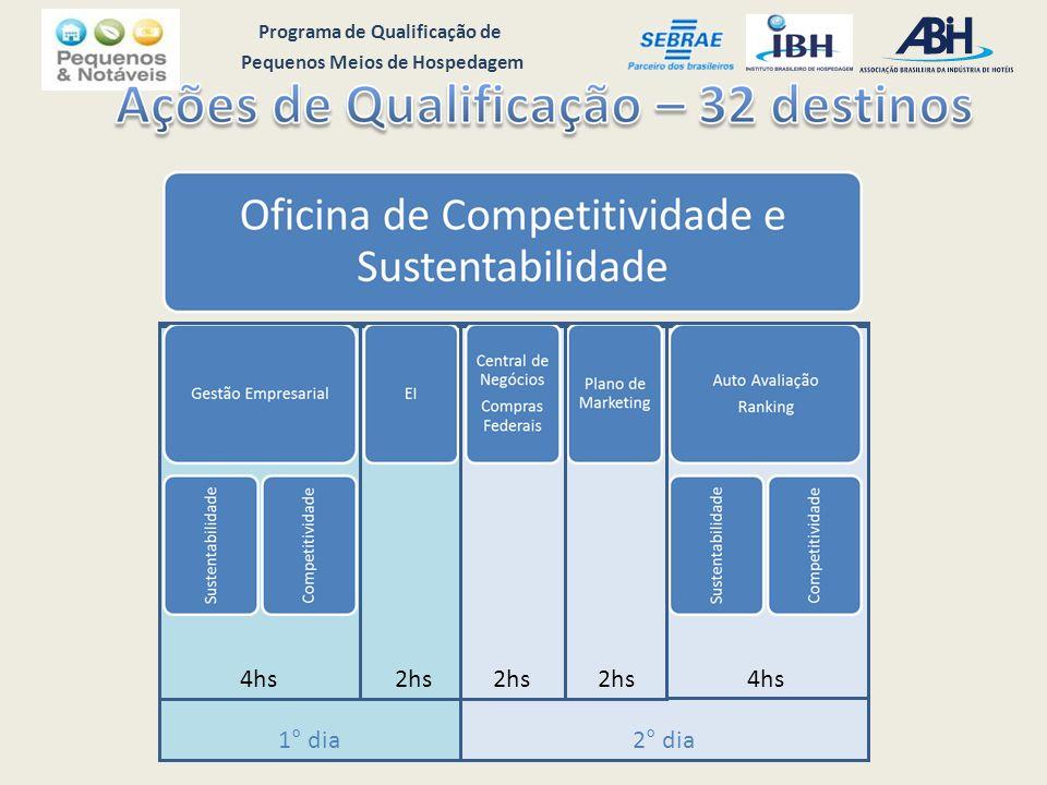 Programa de Qualificação de Pequenos Meios de Hospedagem 1° dia 2° dia 4hs2hs 4hs