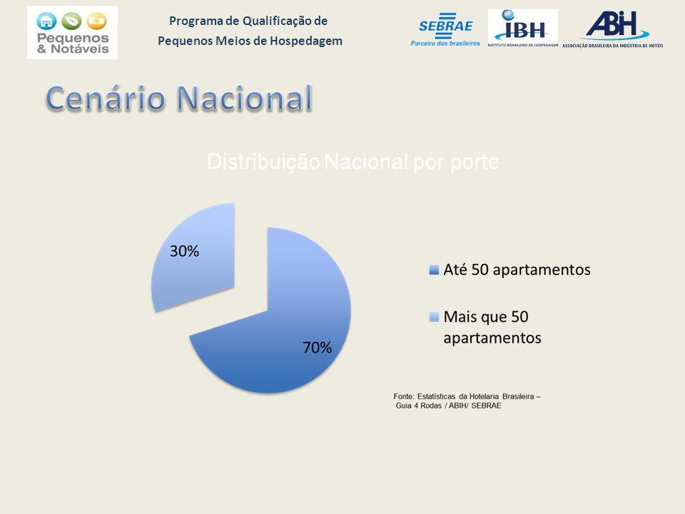 Programa de Qualificação de Pequenos Meios de Hospedagem Perguntas: Quem atende com segundo idioma.
