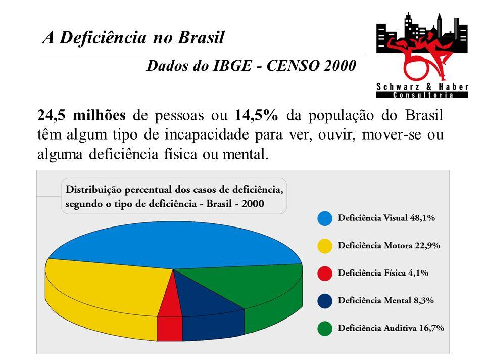 A Deficiência no Brasil Dados do IBGE - CENSO 2000 24,5 milhões de pessoas ou 14,5% da população do Brasil têm algum tipo de incapacidade para ver, ou