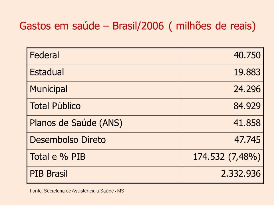 Gastos em saúde – Brasil/2006 ( milhões de reais) Federal40.750 Estadual19.883 Municipal24.296 Total Público84.929 Planos de Saúde (ANS)41.858 Desembolso Direto47.745 Total e % PIB174.532 (7,48%) PIB Brasil2.332.936 Fonte: Secretaria de Assistência a Saúde - MS