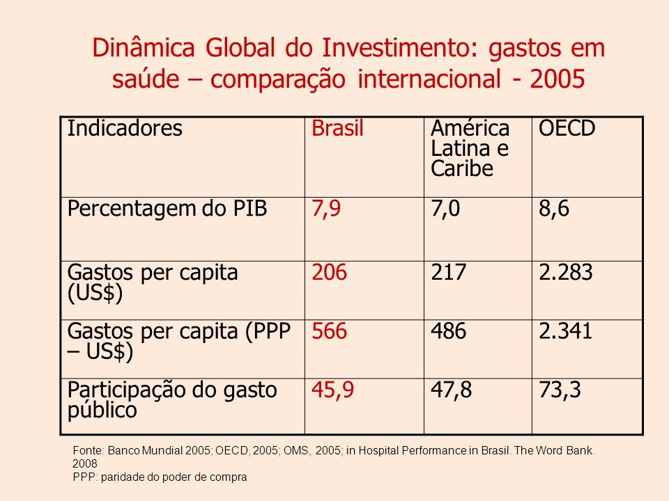 Dinâmica Global do Investimento: gastos em saúde – comparação internacional - 2005 IndicadoresBrasilAmérica Latina e Caribe OECD Percentagem do PIB7,97,08,6 Gastos per capita (US$) 2062172.283 Gastos per capita (PPP – US$) 5664862.341 Participação do gasto público 45,947,873,3 Fonte: Banco Mundial 2005; OECD, 2005; OMS, 2005; in Hospital Performance in Brasil.