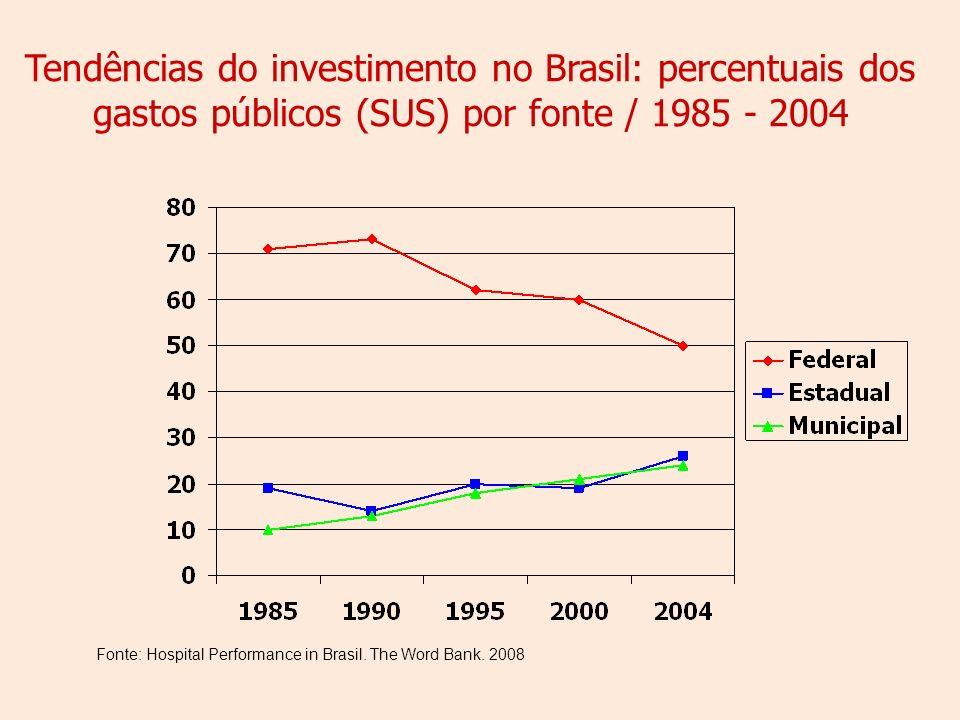 Tendências do investimento no Brasil: percentuais dos gastos públicos (SUS) por fonte / 1985 - 2004 Fonte: Hospital Performance in Brasil.