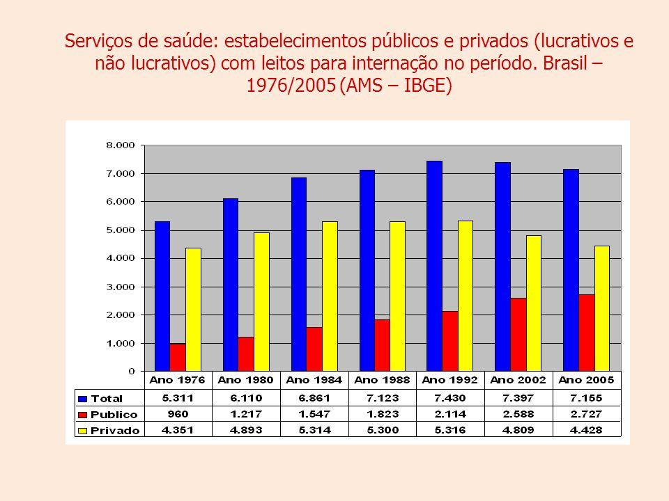 Serviços de saúde: estabelecimentos públicos e privados (lucrativos e não lucrativos) com leitos para internação no período.