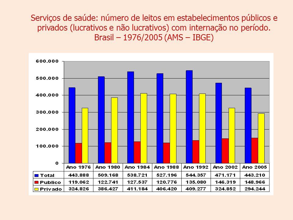 Serviços de saúde: número de leitos em estabelecimentos públicos e privados (lucrativos e não lucrativos) com internação no período.