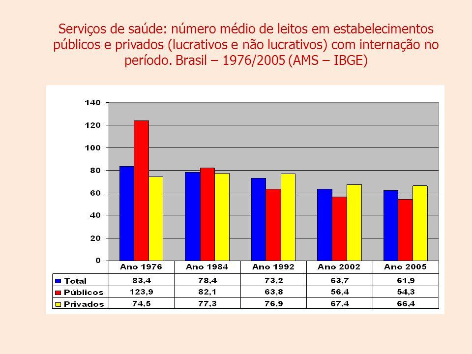 Serviços de saúde: número médio de leitos em estabelecimentos públicos e privados (lucrativos e não lucrativos) com internação no período.