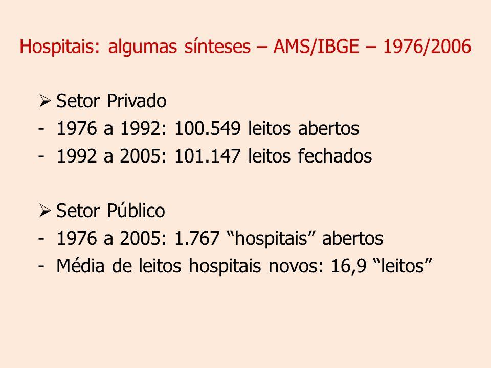 Hospitais: algumas sínteses – AMS/IBGE – 1976/2006 Setor Privado -1976 a 1992: 100.549 leitos abertos -1992 a 2005: 101.147 leitos fechados Setor Público -1976 a 2005: 1.767 hospitais abertos -Média de leitos hospitais novos: 16,9 leitos