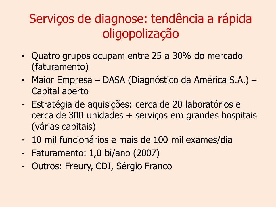 Serviços de diagnose: tendência a rápida oligopolização Quatro grupos ocupam entre 25 a 30% do mercado (faturamento) Maior Empresa – DASA (Diagnóstico da América S.A.) – Capital aberto -Estratégia de aquisições: cerca de 20 laboratórios e cerca de 300 unidades + serviços em grandes hospitais (várias capitais) -10 mil funcionários e mais de 100 mil exames/dia -Faturamento: 1,0 bi/ano (2007) -Outros: Freury, CDI, Sérgio Franco