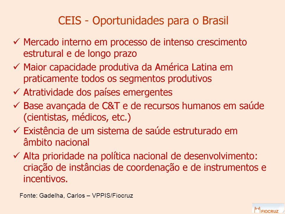 Fonte: Gadelha, Carlos – VPPIS/Fiocruz