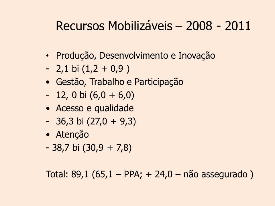Recursos Mobilizáveis – 2008 - 2011 Produção, Desenvolvimento e Inovação -2,1 bi (1,2 + 0,9 ) Gestão, Trabalho e Participação -12, 0 bi (6,0 + 6,0) Acesso e qualidade -36,3 bi (27,0 + 9,3) Atenção - 38,7 bi (30,9 + 7,8) Total: 89,1 (65,1 – PPA; + 24,0 – não assegurado )