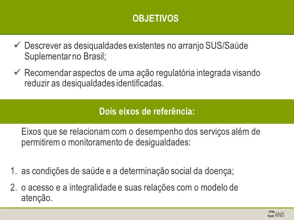 OBJETIVOS Descrever as desiqualdades existentes no arranjo SUS/Saúde Suplementar no Brasil; Recomendar aspectos de uma ação regulatória integrada visa